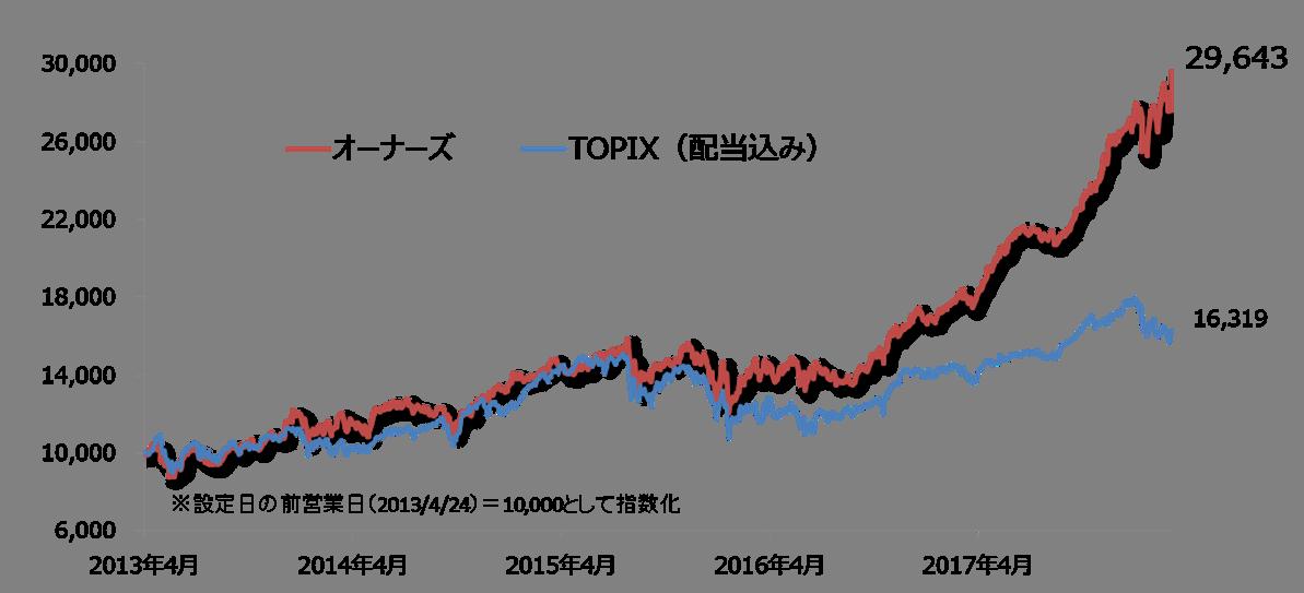 東京海上・ジャパン・オーナーズ株式オープンとTOPIXの推移