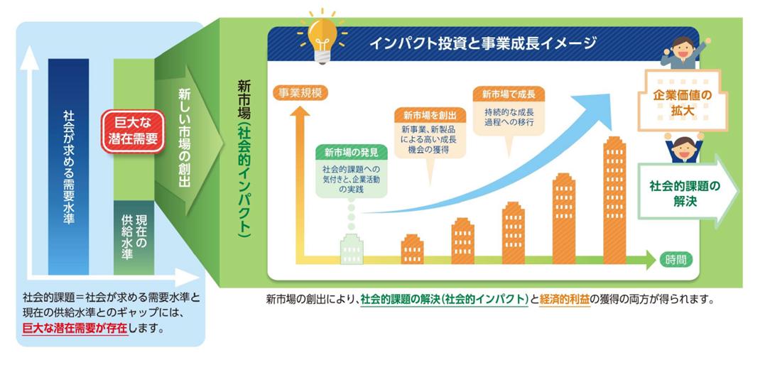 インパクト投資と事業成長イメージ