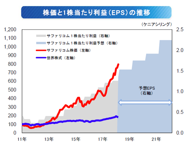 サファリコムの株価と1株当たり利益(EPS)の推移