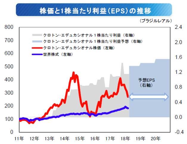 クロトン・エデュカシオナルの株価と1株当たり利益(EPS)の推移