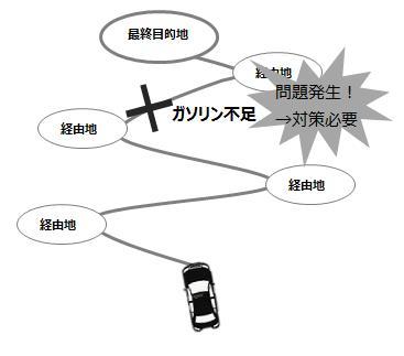 経由地を経由しながら最終目的地まで行くに問題が発生し、対策が必要というイメージ図