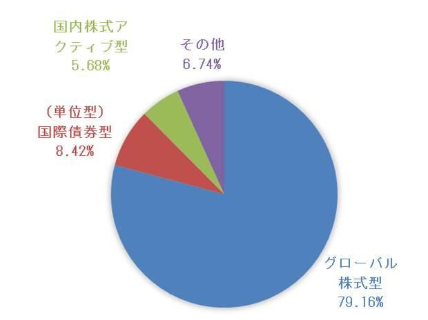 グローバル株式型、76.16%。単位型国債再建型、8.42%。国内株式アクティブ型、5.68%。その他、6.74%。